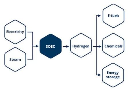 SOEC-fig