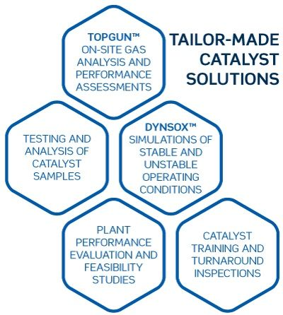 Tailor-made-catalyst-solutions-1